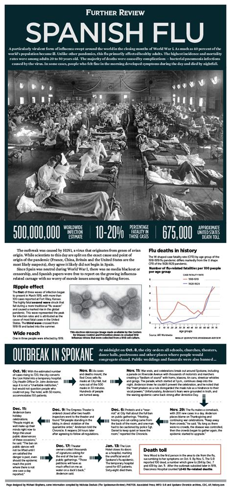 Futher Review for Spanish Flu outbreak in Spokane   The